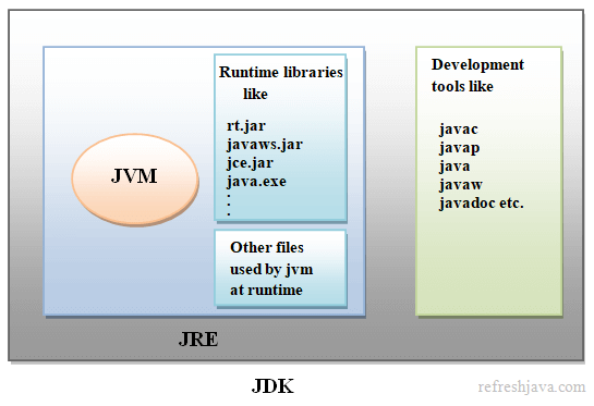 What is Jdk jre and jvm in java - Detailed difference